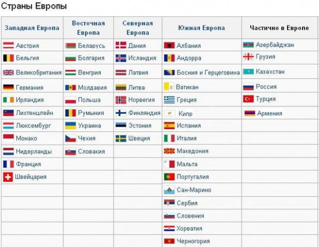 Страны Европы с флагами